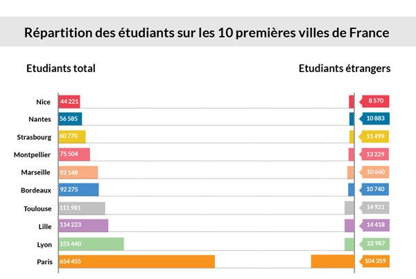 Classement des villes francaises par nombre etudiants
