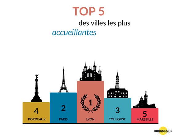 Lyon classée ville étudiante la plus accueillante de France