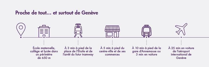 Résidence à Annemasse Écoles et commerce à moins de 5 minutes à pied, Gare d'Annemasse à 10 minutes à pied, Futur tramway qui reliera Genève en 25 minutes,